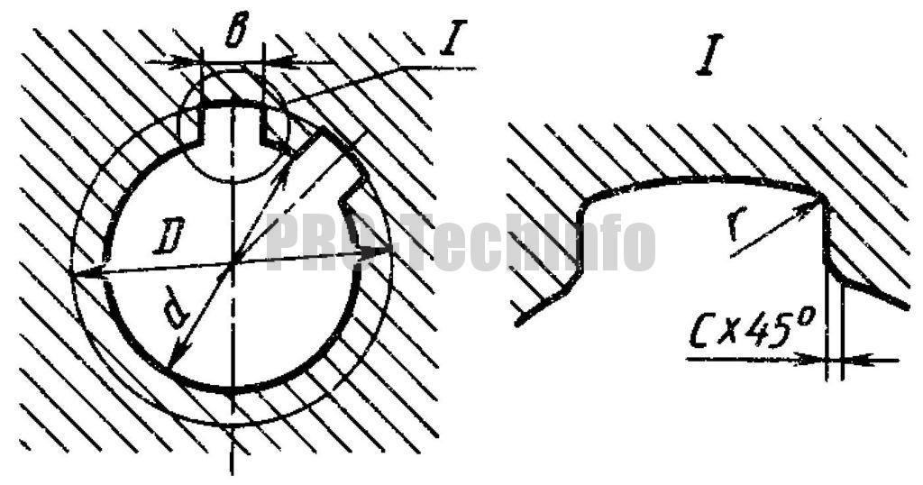 Форма сечения втулки прямобочных шлицев