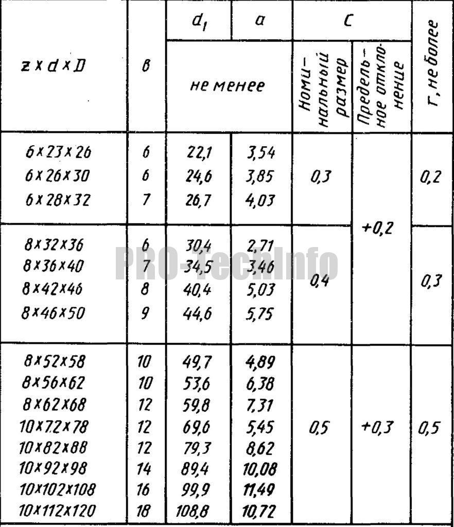 Размеры прямобочных шлицев легкой серии