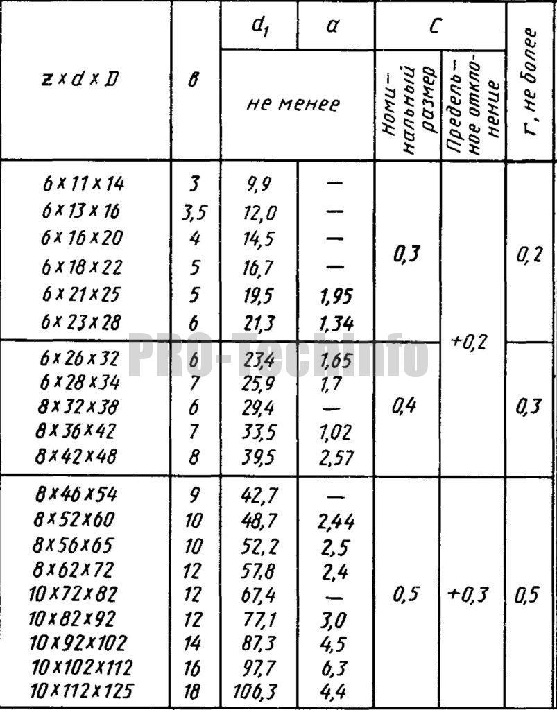 Размеры прямобочных шлицев средней серии