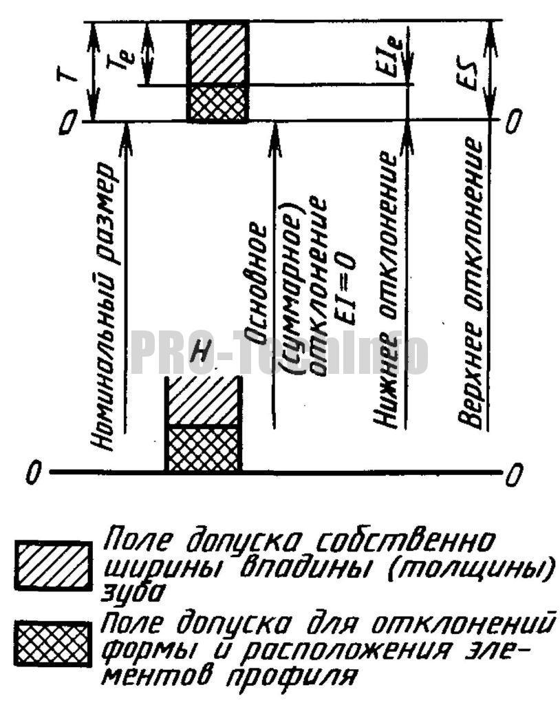 Расположение поля допуска ширины впадины e втулки