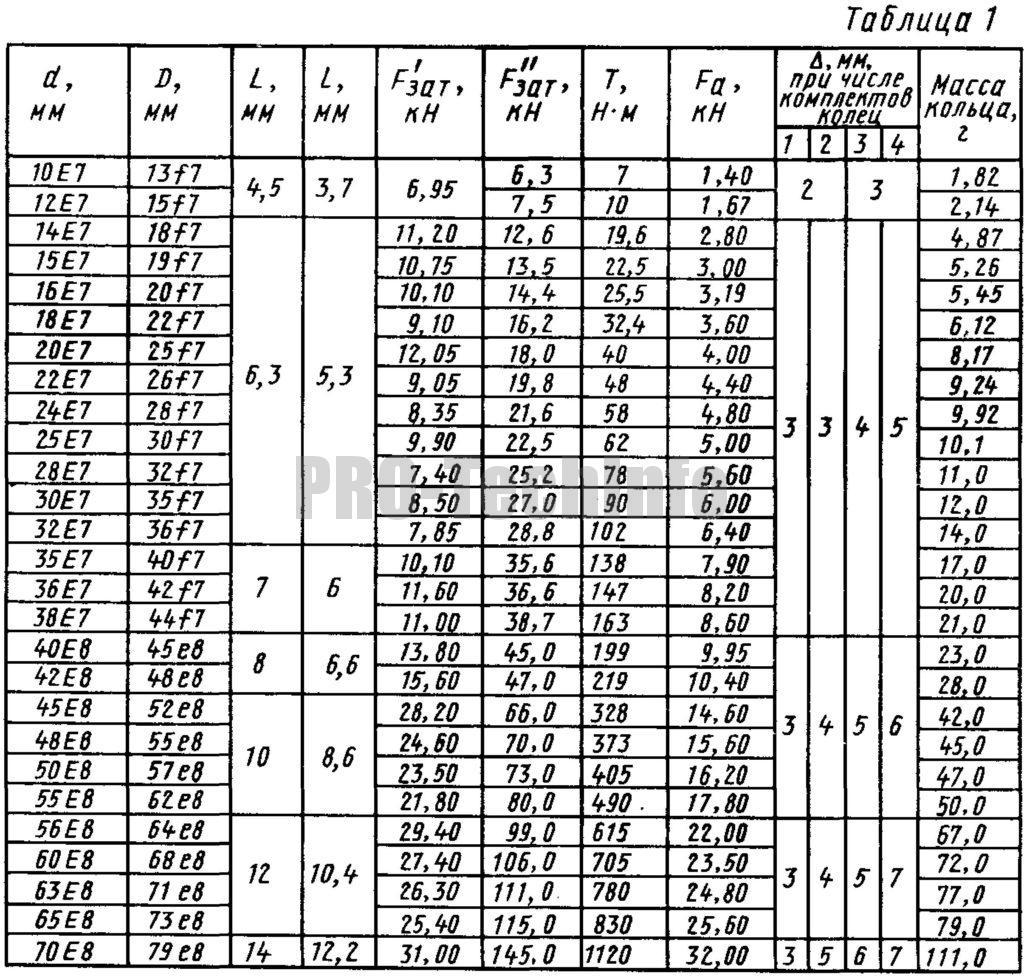 Момент Т или осевая сила Fа для колец упругих конических