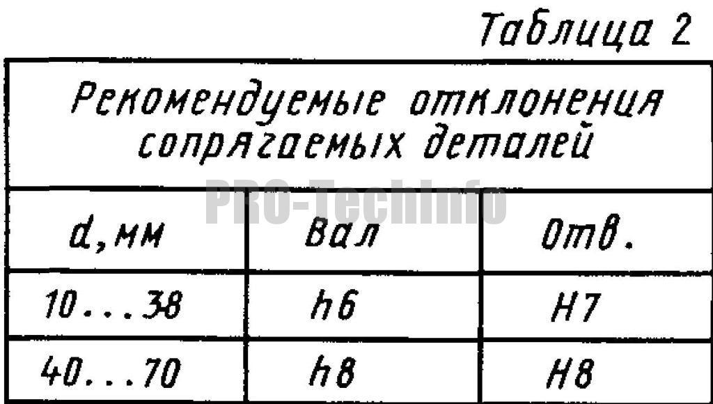 Рекомендуемые отклонения сопрягаемых деталей для колец упругих конических