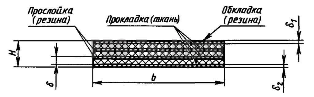 Ремни плоские приводные резинотканевые по ГОСТ 23831-79