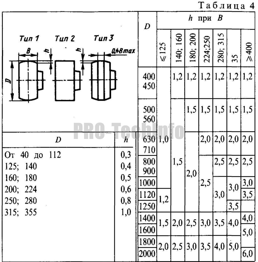 Выпуклость h в зависимости от диаметра D и ширины В шкивов для плоских ремней по ГОСТ 17383-73