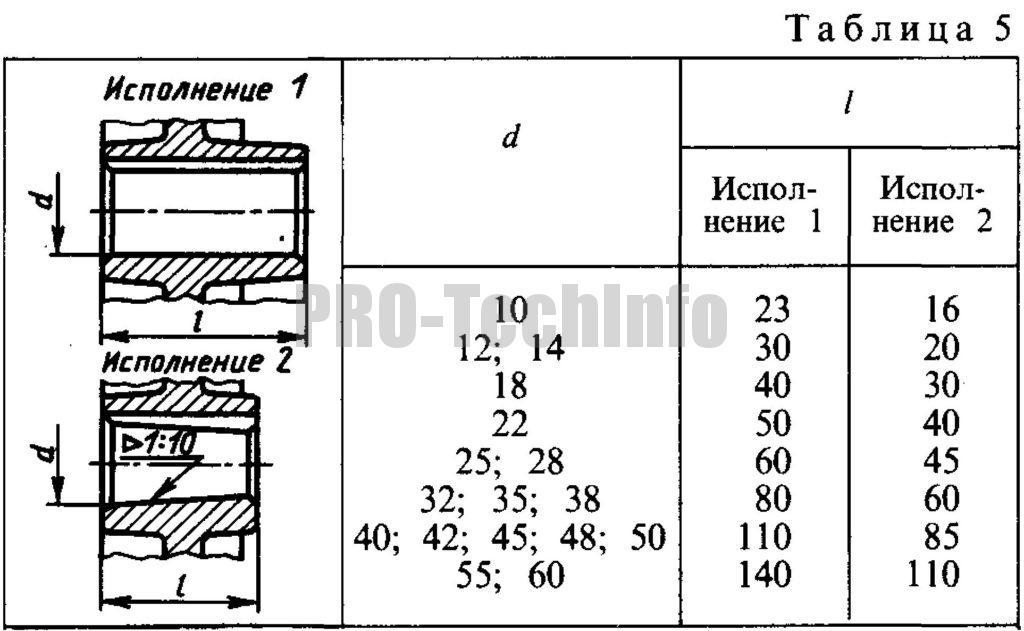 Диаметр d посадочного отверстия шкивов для плоских ремней и длина l ступицы по приложению к ГОСТ 17383-73