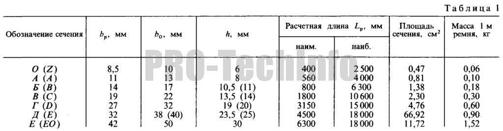 Размеры сечений и расчетные длины клиновых ремней
