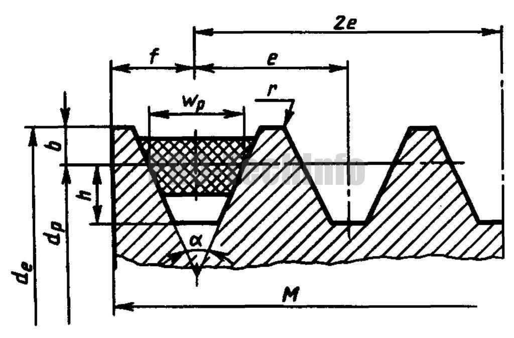 Шкивы по ГОСТ 20889-88 для приводных клиновых ремней