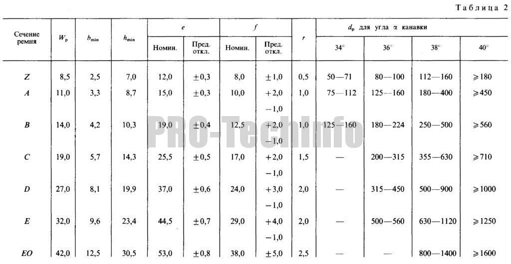 Размеры канавок шкивов для клиновых ремней