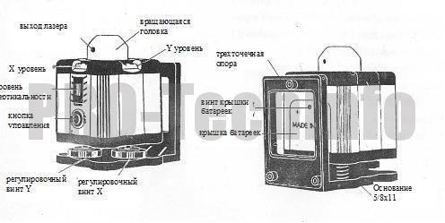 Лазерный уровень устройство