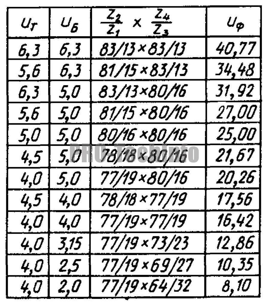 Технические данные ц2-200