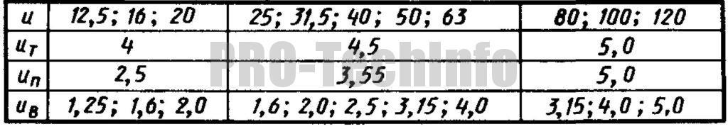 Передаточные отношения редуктора Ц3КФ-100