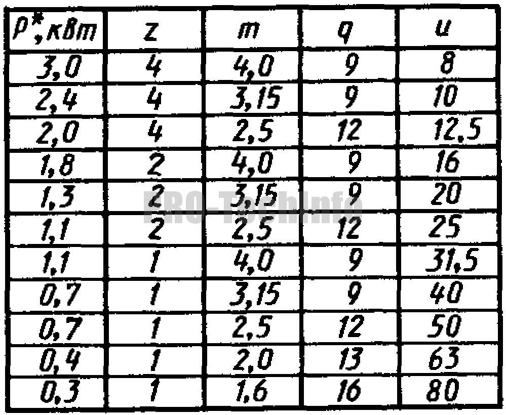 Технические данные редуктора червячного РЧУ-80