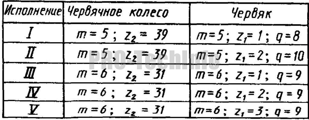 Технические данные редуктора червячного Ч-120
