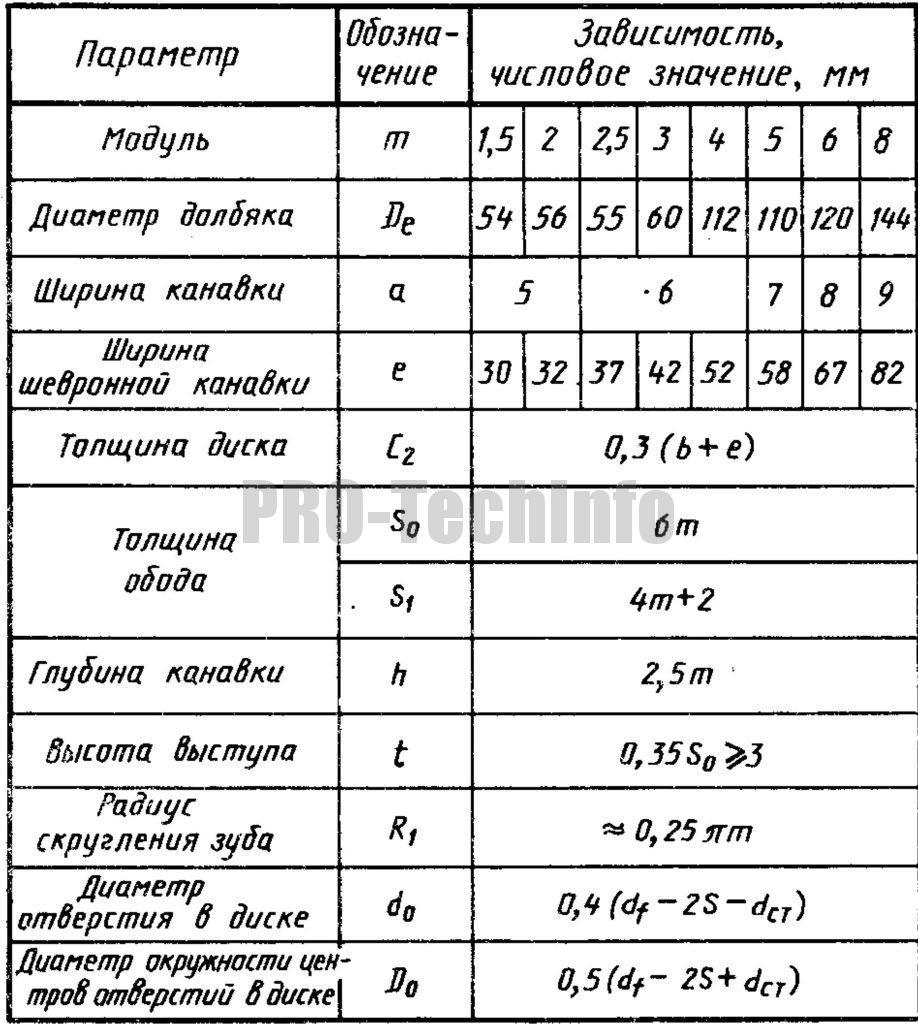 Расчет параметров зубчатых цилиндрических колес