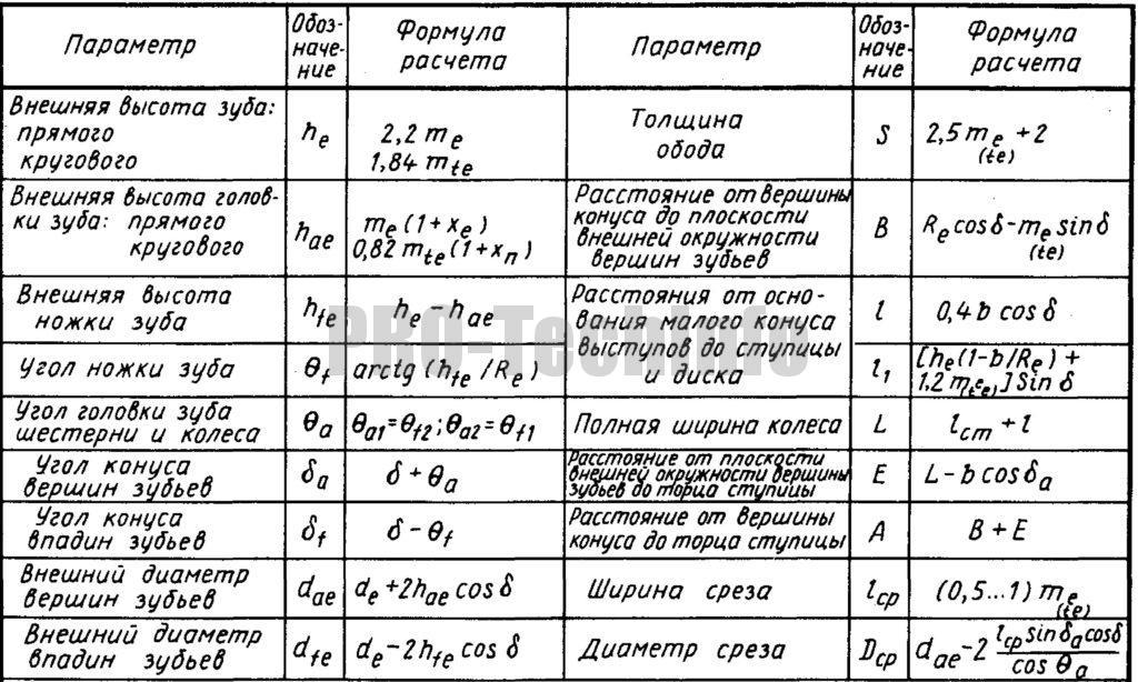 Расчет параметров конических зубчатых колес
