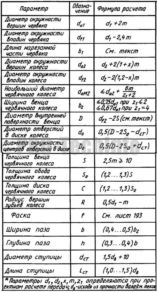 Расчет параметров червячных колес и червяков