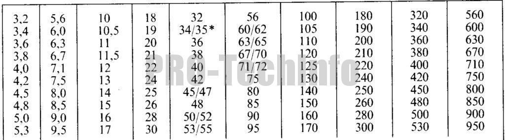 Допуски формы и расположения поверхностей деталей редукторов