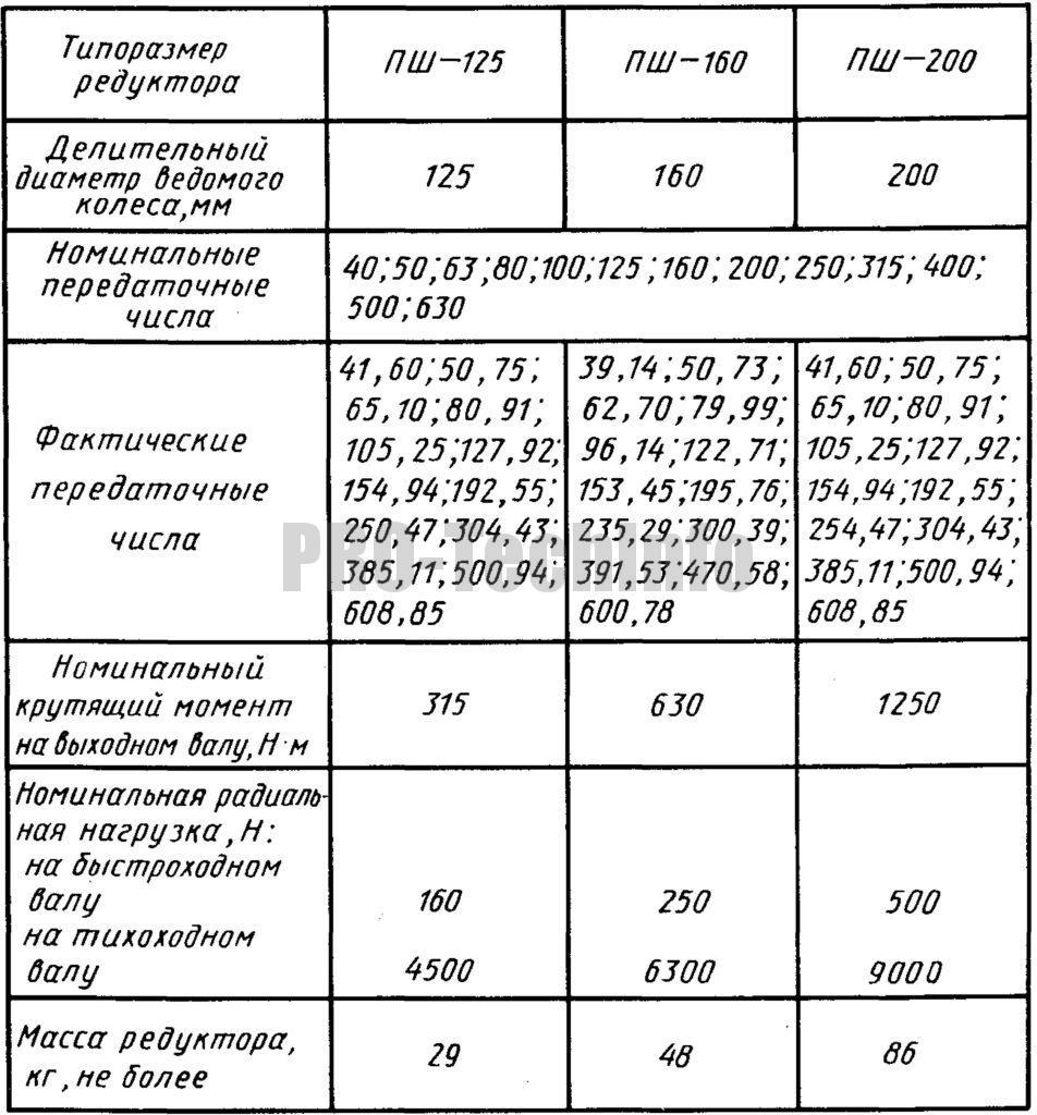 Технические характеристики редукторов планетарно-шатунных с большими передаточными отношениями