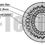 Схема взаимодействия звеньев волнового редуктора