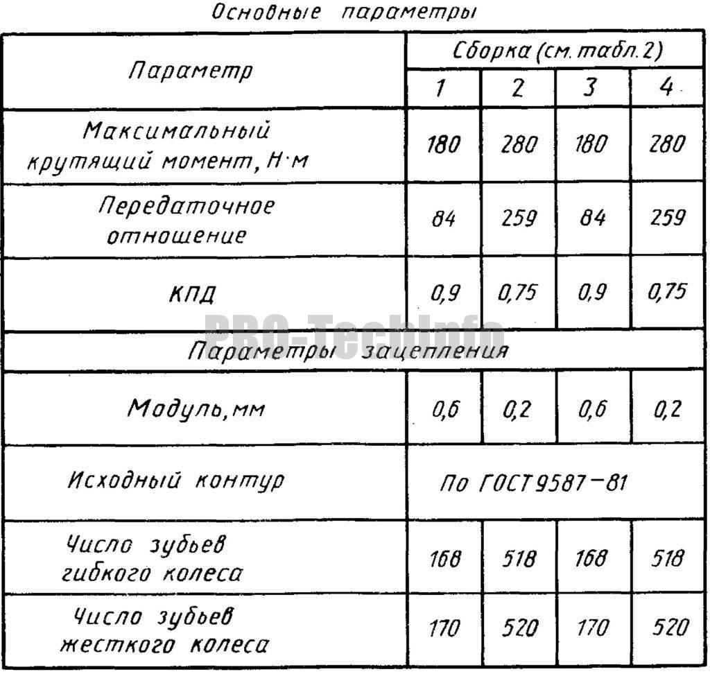 Основные параметры волновой передачи Взп-100