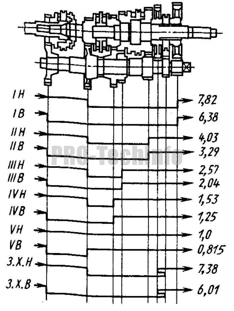 Схема передачи крутящего момента от двигателя камаз-5320