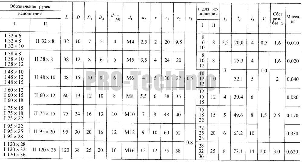 Размеры стальных фасонных ручек
