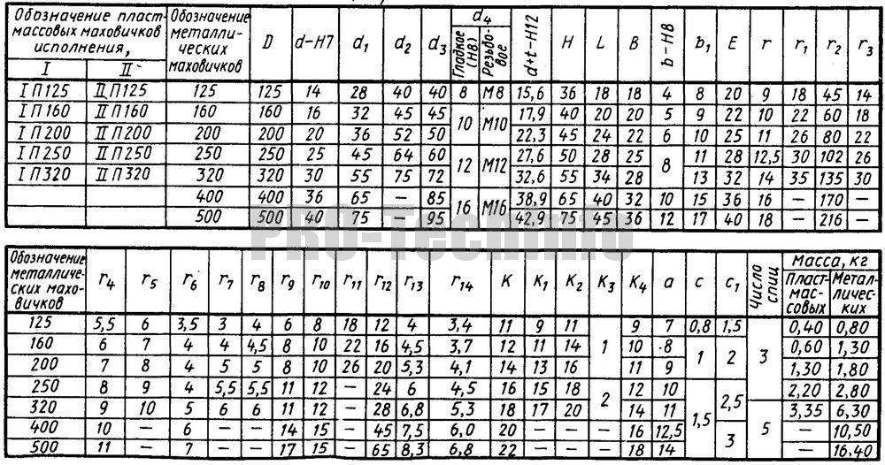 Размеры маховичков со спицами по МН 8-64