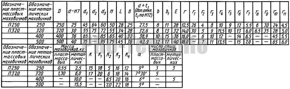 Размеры маховичков со спицами и с выемками на ободе по МН 9-64