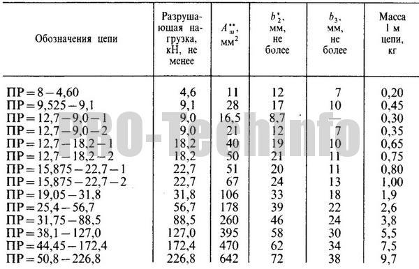 Цепи приводные роликовые однорядные параметры