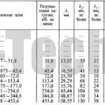 Цепи приводные роликовые двухрядные параметры