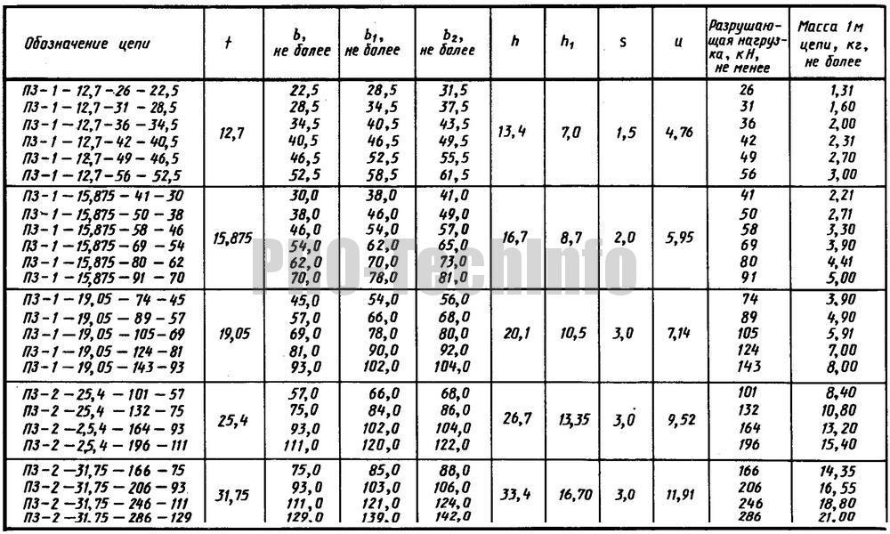 Размеры приводной зубчатой цепи