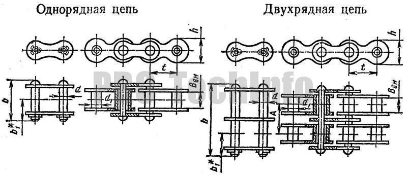 Однорядные и двухрядные втулочные цепи типа ПВ