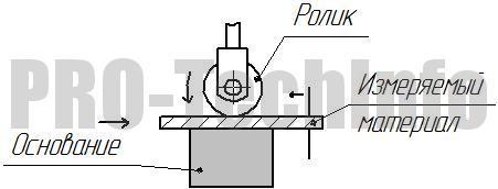 Толщиномер индикаторный с роликом схема измерения