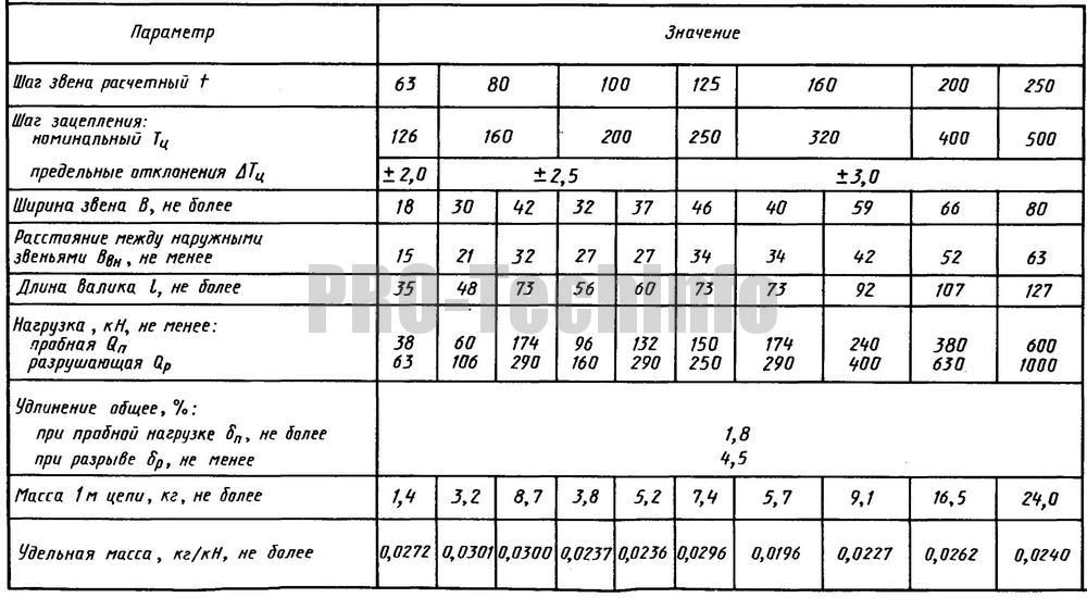 Размеры и параметры разборных тяговых цепей