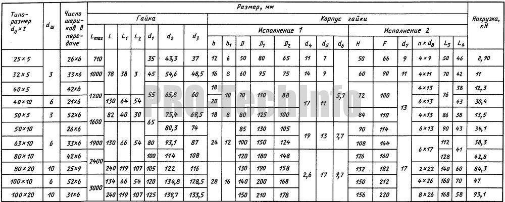 основные размеры передачи вин-гайка качения в зависимости от передаваемой нагрузки