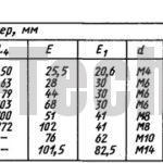 Основные размеры и масса роликовых опор