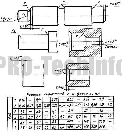 Радиусы скруглений и фаски по ГОСТ 10984-64