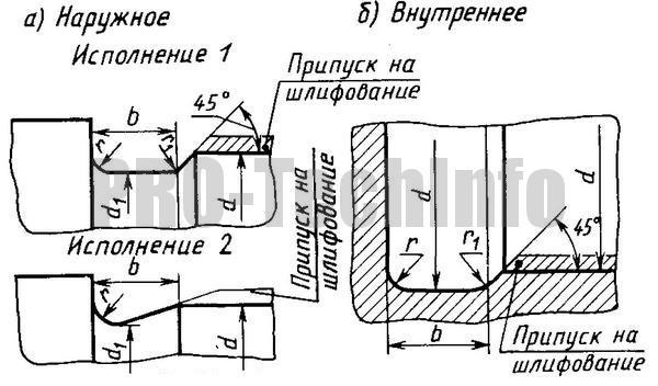 Канавки для выхода шлифовального круга по ГОСТ 8820-69 Шлифование по цилиндру