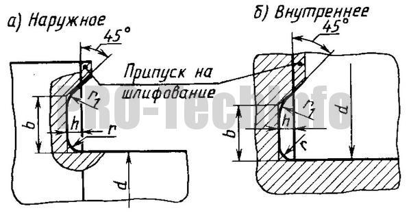 Канавки для выхода шлифовального круга по ГОСТ 8820-69 Шлифование по торцу