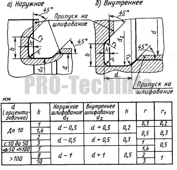 Канавки для выхода шлифовального круга по ГОСТ 8820-69 Шлифование по цилиндру иторцу