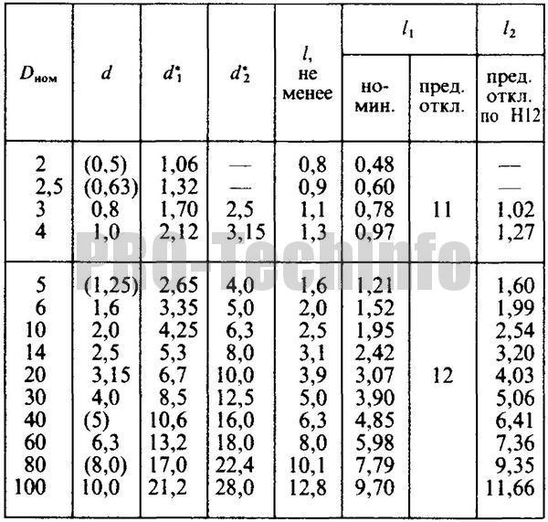 Центровые отверстия форм A и B