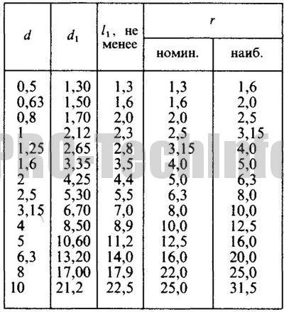 Центровые отверстия формы R