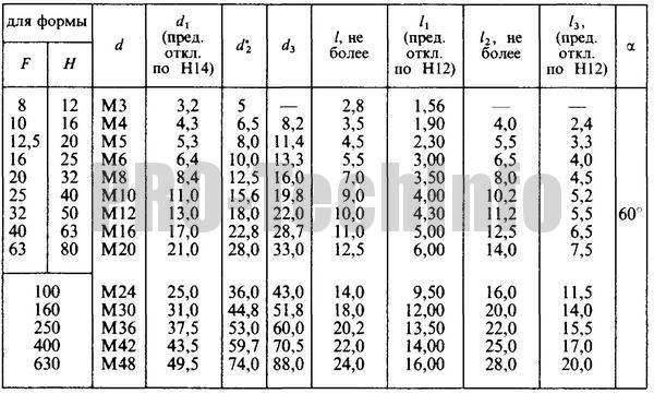 Центровые отверстия форм F и H