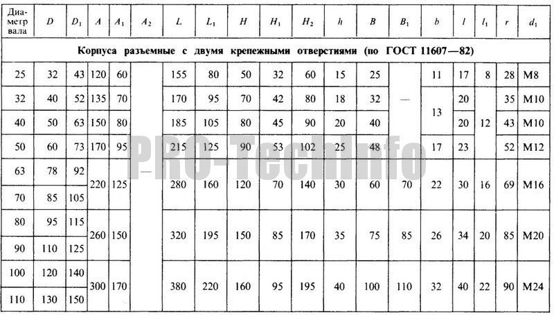 Корпуса разъемные с двумя крепежными отверстиями (по ГОСТ 11607-82) параметры