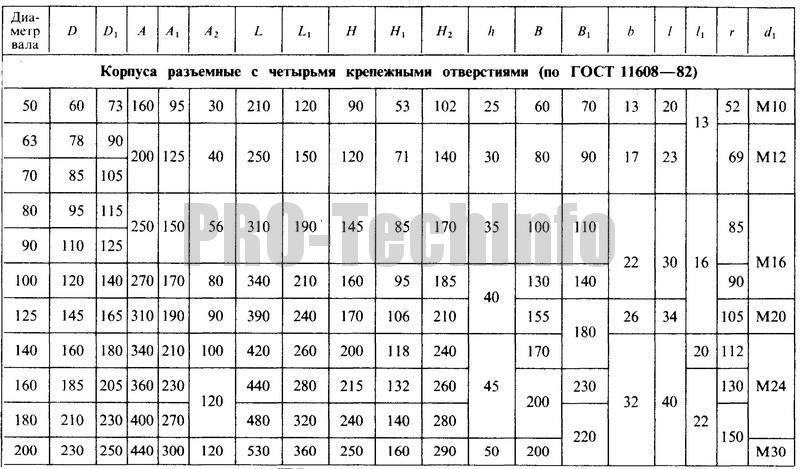 Корпуса разъемные с четырмя крепежными отверстиями (по ГОСТ 11608-82) параметры