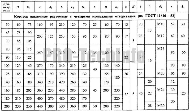 Корпуса наклонные разъемные с четырмя крепежными отверстиями (по ГОСТ 11610-82) параметры