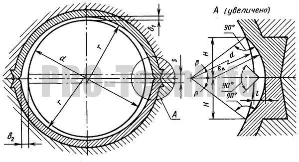"""Рабочие поверхности высокооборотных паровых турбин (""""лимонная"""" расточка)"""